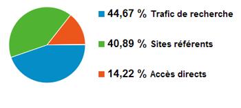 Statistiques Vttcamp