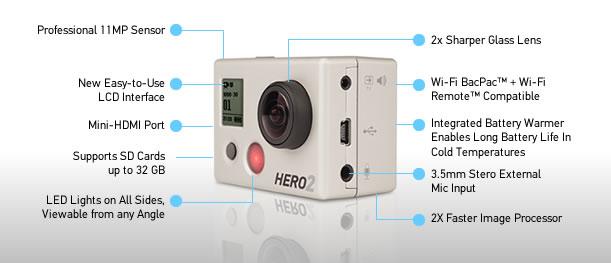 Connectique de la GoPro Hero2