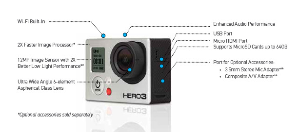 Connectique de la GoPro Hero3